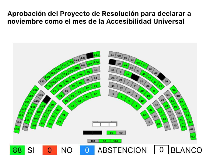 """Image of the counting of votes in the National Assembly of Ecuador for the approval of the Draft Declaration of November as """"Month of Universal Accessibility"""". The count is: 88 affirmative votes, 0 negative votes, 0 abstentions, and 0 blank votes."""
